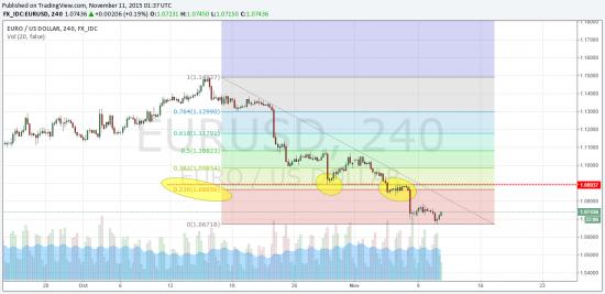 Рост Eur/Usd