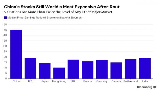 Китайские акции все еще дороги