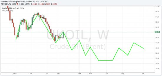Будущее нефти до 2017.