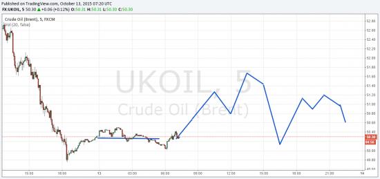 Нефть на 13.10