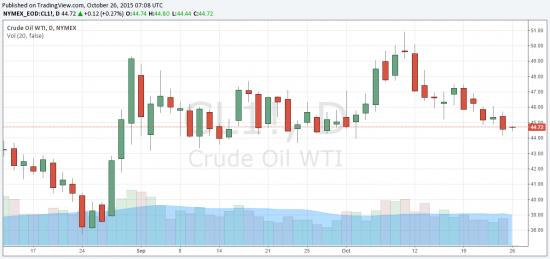 Нефть на 26.10