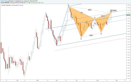 GBP/USD: медвежья Гартли на дневном графике.