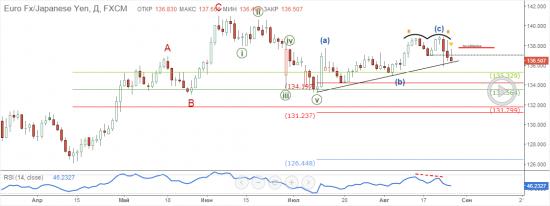 EUR/JPY: Риски серьезной коррекции (шорт)