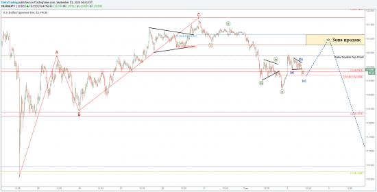 USD/JPY: Торговые сигналы и угроза для фондовых рынков