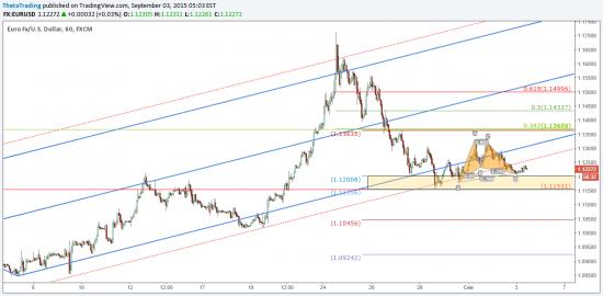 Анонс заседания ЕЦБ и ценовые уровни в EUR/USD