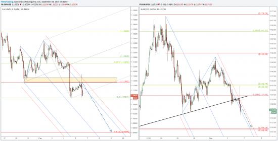 Short EUR/USD и Золото.