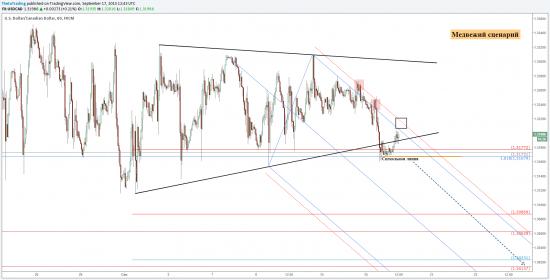 Золото и канадский доллар перед решением ФРС.