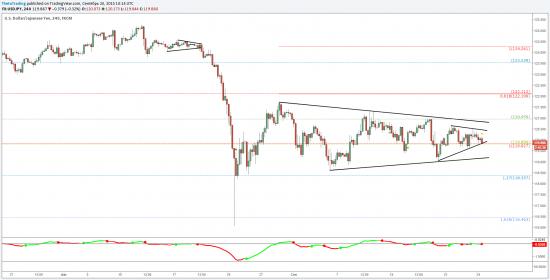 Торговая возможность в иене (USD/JPY) и корреляция с S&P500
