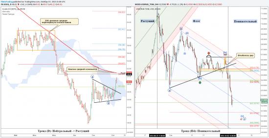 Рубль и нефть: уровни, тренды, цели