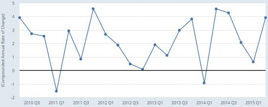 Анализ EURUSD перед данными по ВВП США
