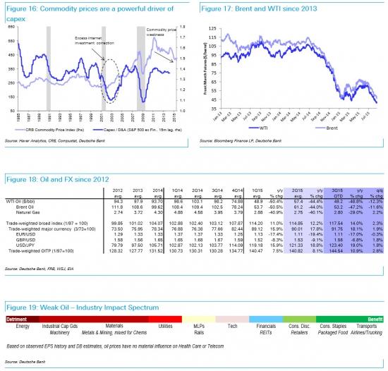 Шесть причин аналитиков Deutsche Bank для падения мировых рынков в 2015 году