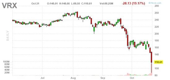 Акции Valeant Pharmaceuticals International вошли в штопор.