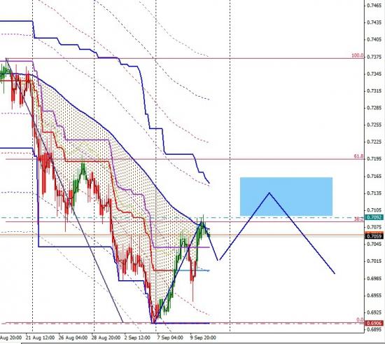 Технический анализ по валютным парам EURUSD,GBPUSD,AUDUSD
