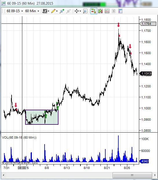 Фиксация лонга по фьючеерсу евро/доллар 6E 09-15 на СМЕ