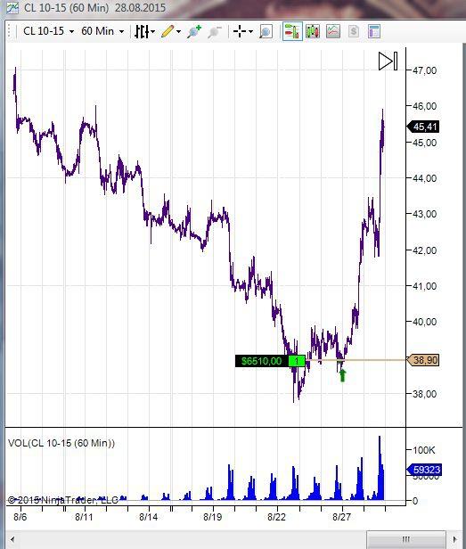 6500$ с контракта от лонга по нефти Crud Oil (WTI) CL10-15 на CME