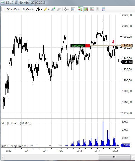 Шорт фьючерса S&P ES12-15