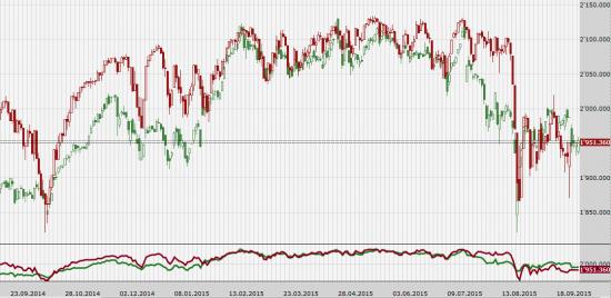Корреляция акций Apple и индекса S&P500.