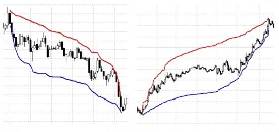 Введение во фрактальность рынка и Теорию Хаоса. Гистерезис.