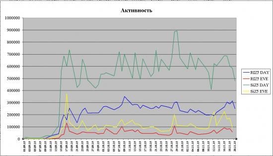 Немного статистики тикового уровня (RIZ5 и SiZ5)