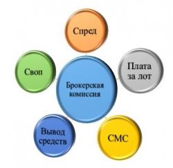 """Мега комиссия от брокера """"Открытие"""""""