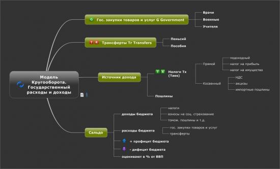 Модель кругооборота. Государственные расходы и доходы ч.1