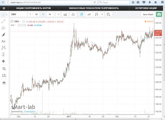 """""""Газпром нефть"""" растет против рынка на новостях"""