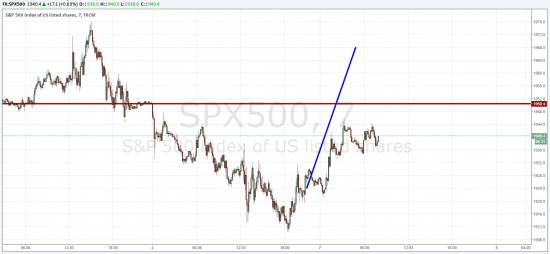 S&P 500 двинемся куда