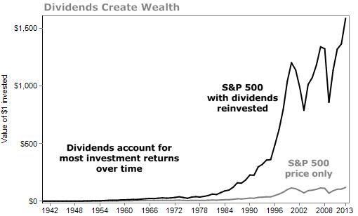 Как работают инвестиции в акции