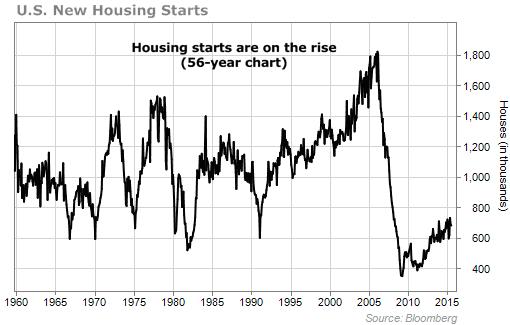 Быки-строители. Рост рынка строительства в США.