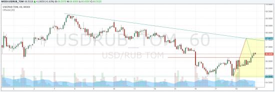 Доллар/Рубль/Brent