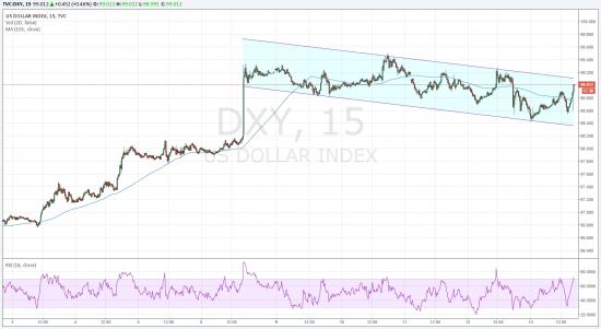 Немного о долларе