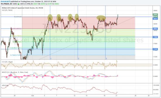 Среднесрочный анализ Nikkei