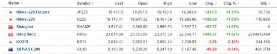 Азиатский рынок: китайские быки впереди, вслед за ними - японские (05.11.15)