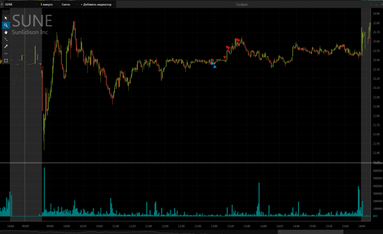 Некоторые сделки NYSE
