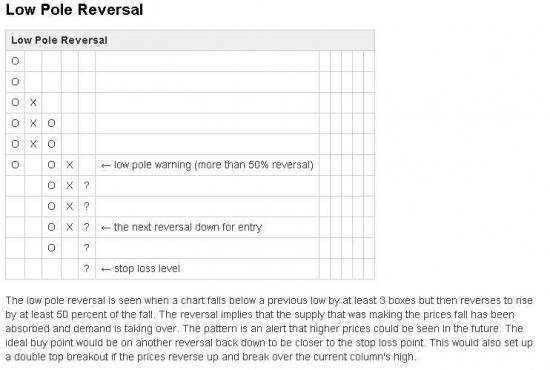 Low Pole Reversal какие мысли?