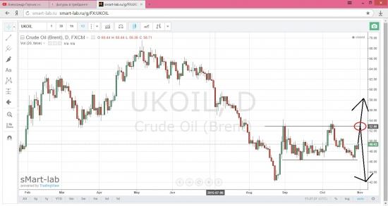 Нефть Brent Два мощных сценария.