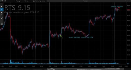Примеры нашего торгового анализа фондовых рынков