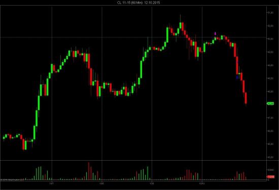 Разбор шортовой сделки по фьючерсу на нефть. Торговый раздел фьючерсы СМЕ Group