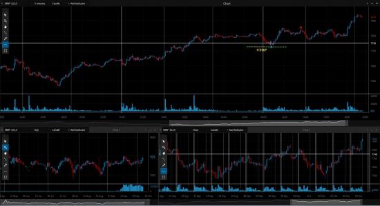 терпение и систменость на фондовом рынке