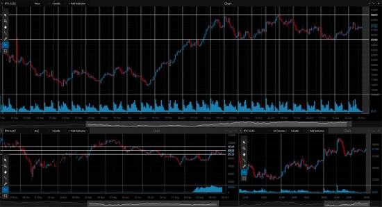 Обзор Рынка FORTS на понедельник 26.10.2015