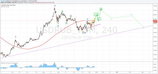 Рубль. Мы пойдем к 60р за USD через боль и унижения (с) РА