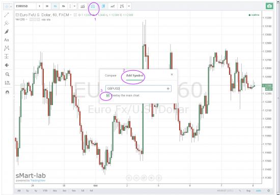 Визуальный корреляционный анализ на платформе TradingView