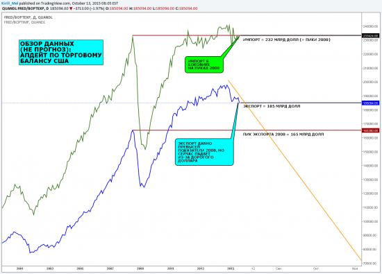 Обзор данных: апдейт по торговому балансу США