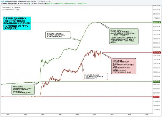 Обзор данных: реальный объем помощи от ФРС