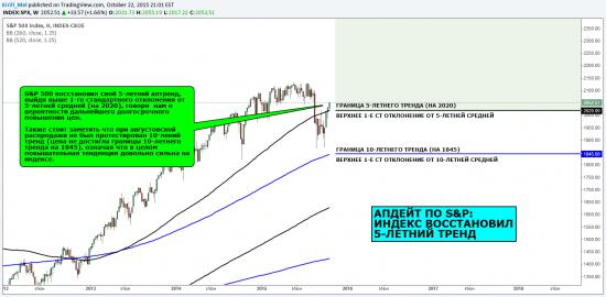 Макро обзор: Апдейт по S&P: Индекс восстановил 5-летний тренд