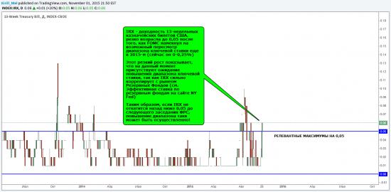 Макро обзор: IRX отражает ожидания повышения ставки