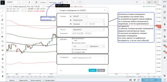 Создание оповещений на платформе TradingView