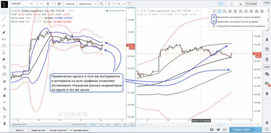 Работа с множественными графиками на платформе TradingView