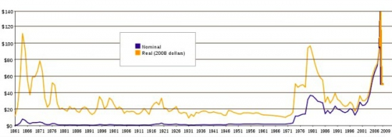 нефть, долгосрочный прогноз