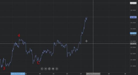 прогноз рубль